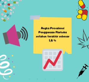 Informasi tentang Penyalahgunaan Narkoba di Indonesia Tahun 2019